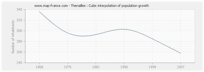 Thenailles : Cubic interpolation of population growth