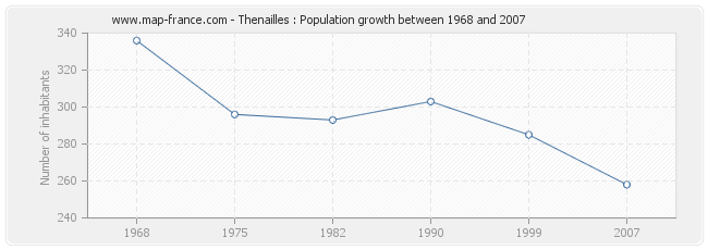 Population Thenailles