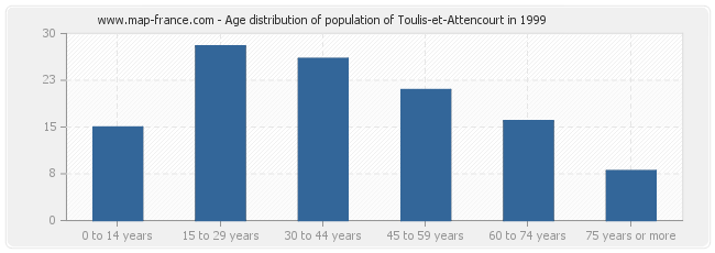Age distribution of population of Toulis-et-Attencourt in 1999
