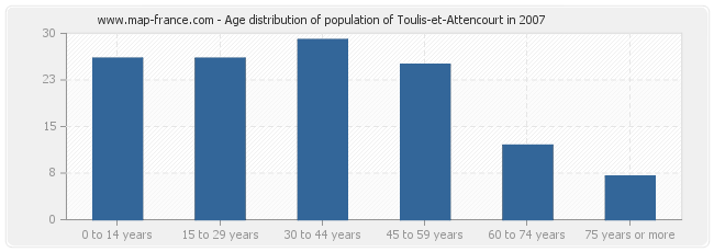 Age distribution of population of Toulis-et-Attencourt in 2007