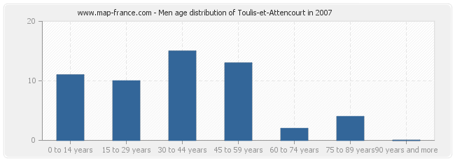 Men age distribution of Toulis-et-Attencourt in 2007
