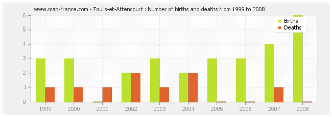 Toulis-et-Attencourt : Number of births and deaths from 1999 to 2008