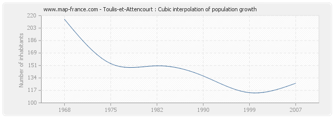 Toulis-et-Attencourt : Cubic interpolation of population growth