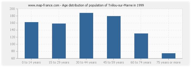 Age distribution of population of Trélou-sur-Marne in 1999