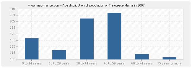Age distribution of population of Trélou-sur-Marne in 2007
