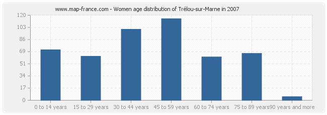 Women age distribution of Trélou-sur-Marne in 2007
