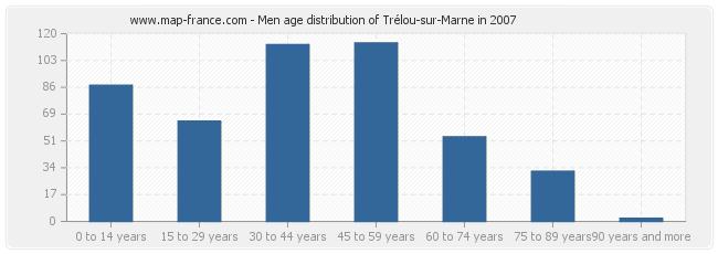 Men age distribution of Trélou-sur-Marne in 2007