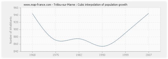 Trélou-sur-Marne : Cubic interpolation of population growth