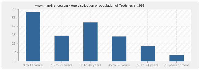 Age distribution of population of Troësnes in 1999