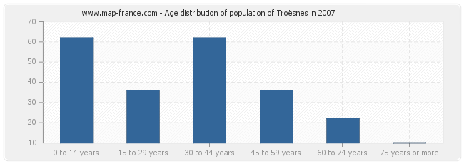 Age distribution of population of Troësnes in 2007