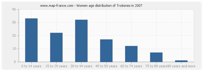 Women age distribution of Troësnes in 2007