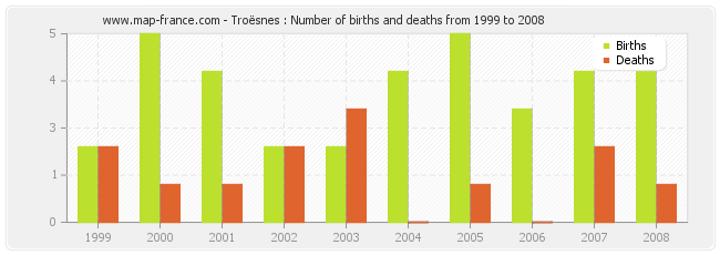 Troësnes : Number of births and deaths from 1999 to 2008