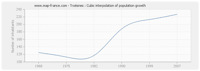 Troësnes : Cubic interpolation of population growth