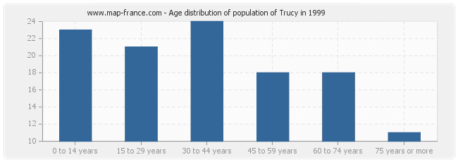 Age distribution of population of Trucy in 1999