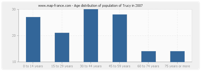 Age distribution of population of Trucy in 2007