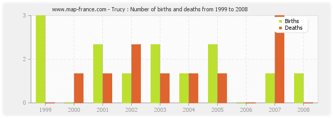 Trucy : Number of births and deaths from 1999 to 2008