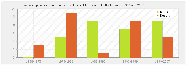 Trucy : Evolution of births and deaths between 1968 and 2007