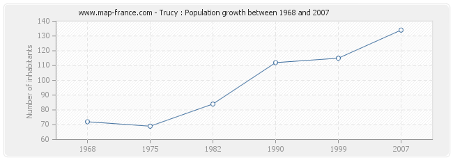Population Trucy