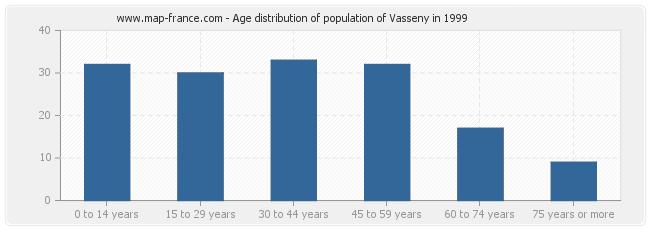 Age distribution of population of Vasseny in 1999