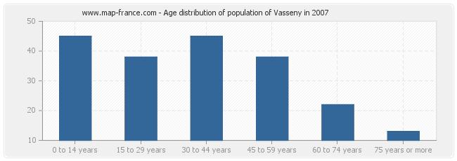 Age distribution of population of Vasseny in 2007
