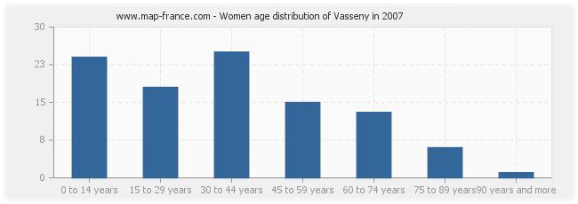 Women age distribution of Vasseny in 2007
