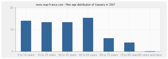 Men age distribution of Vasseny in 2007