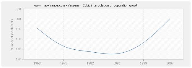 Vasseny : Cubic interpolation of population growth