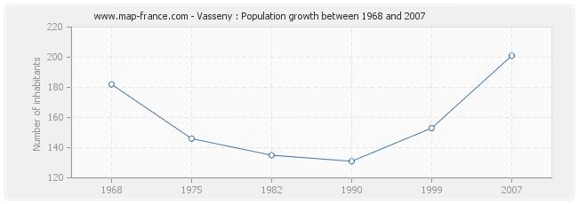 Population Vasseny