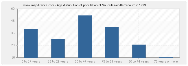 Age distribution of population of Vaucelles-et-Beffecourt in 1999