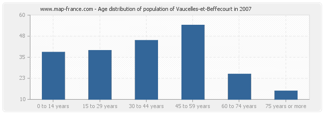 Age distribution of population of Vaucelles-et-Beffecourt in 2007
