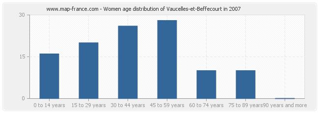 Women age distribution of Vaucelles-et-Beffecourt in 2007