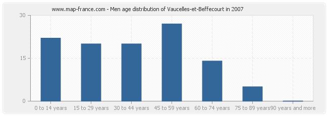 Men age distribution of Vaucelles-et-Beffecourt in 2007
