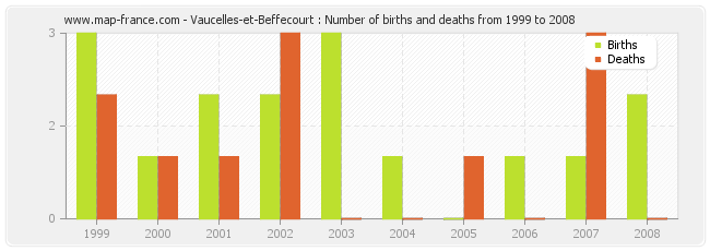 Vaucelles-et-Beffecourt : Number of births and deaths from 1999 to 2008