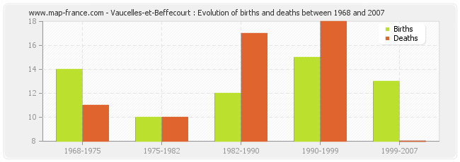Vaucelles-et-Beffecourt : Evolution of births and deaths between 1968 and 2007