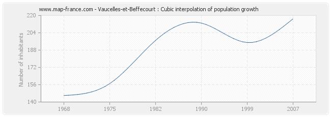 Vaucelles-et-Beffecourt : Cubic interpolation of population growth