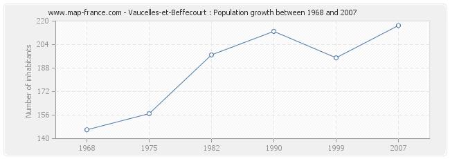 Population Vaucelles-et-Beffecourt