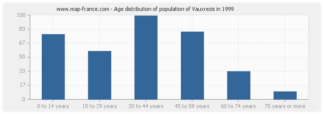 Age distribution of population of Vauxrezis in 1999