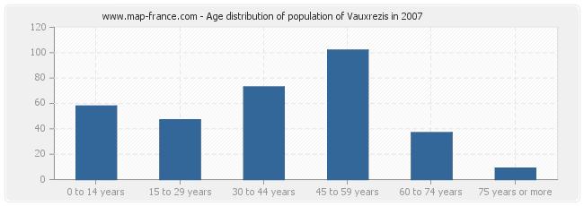 Age distribution of population of Vauxrezis in 2007