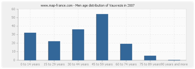 Men age distribution of Vauxrezis in 2007