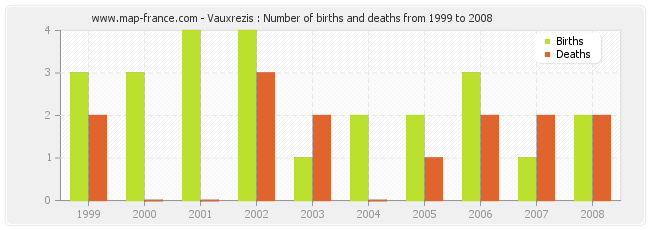 Vauxrezis : Number of births and deaths from 1999 to 2008