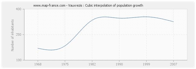 Vauxrezis : Cubic interpolation of population growth