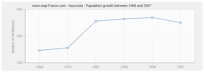 Population Vauxrezis