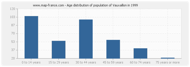 Age distribution of population of Vauxaillon in 1999