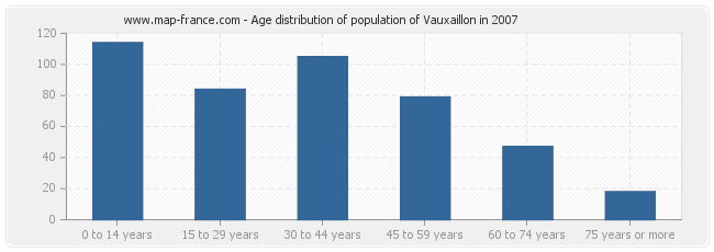 Age distribution of population of Vauxaillon in 2007