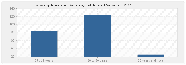 Women age distribution of Vauxaillon in 2007