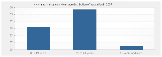 Men age distribution of Vauxaillon in 2007