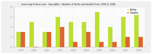 Vauxaillon : Number of births and deaths from 1999 to 2008