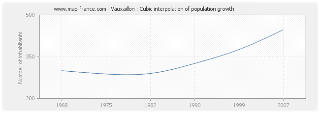 Vauxaillon : Cubic interpolation of population growth