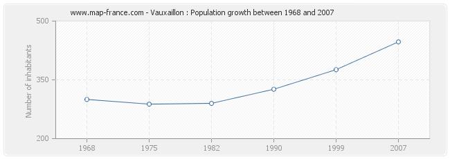 Population Vauxaillon