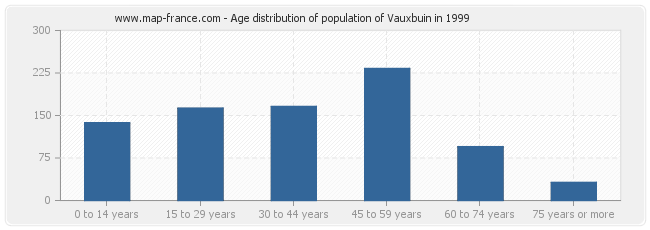 Age distribution of population of Vauxbuin in 1999